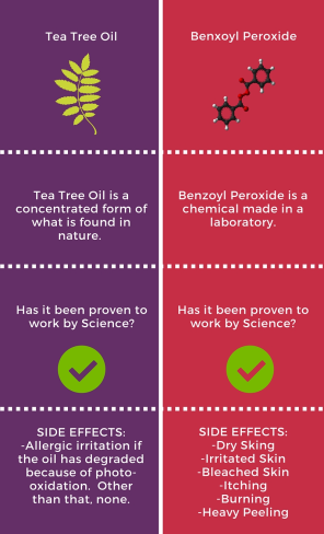 Tea Tree Oil vs Benzoyle Peroxide.png