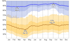relative_humidity_percent_pct